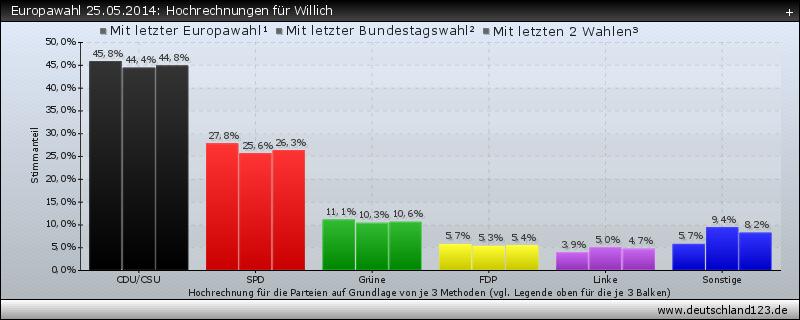 Europawahl 25.05.2014: Hochrechnungen für Willich