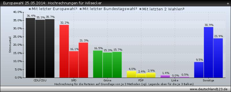 Europawahl 25.05.2014: Hochrechnungen für Wilsecker