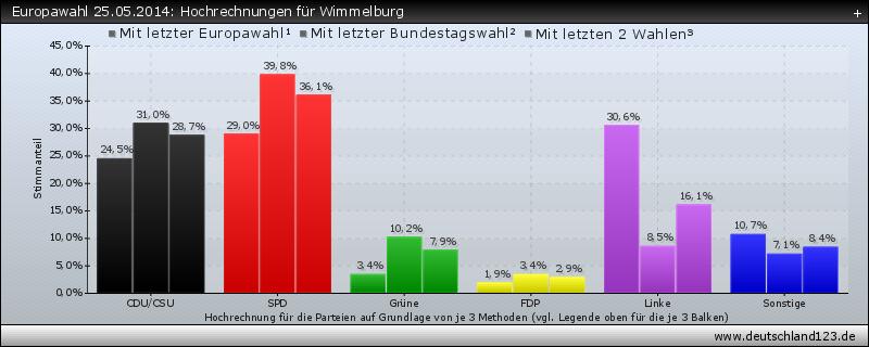 Europawahl 25.05.2014: Hochrechnungen für Wimmelburg
