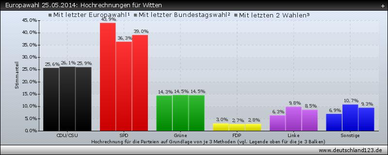 Europawahl 25.05.2014: Hochrechnungen für Witten