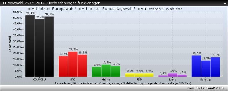 Europawahl 25.05.2014: Hochrechnungen für Woringen