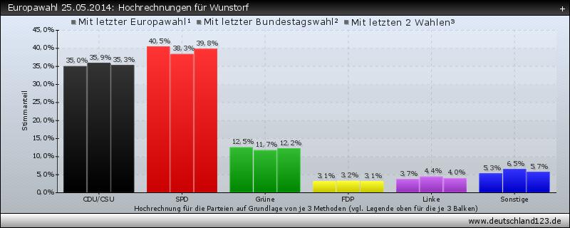 Europawahl 25.05.2014: Hochrechnungen für Wunstorf