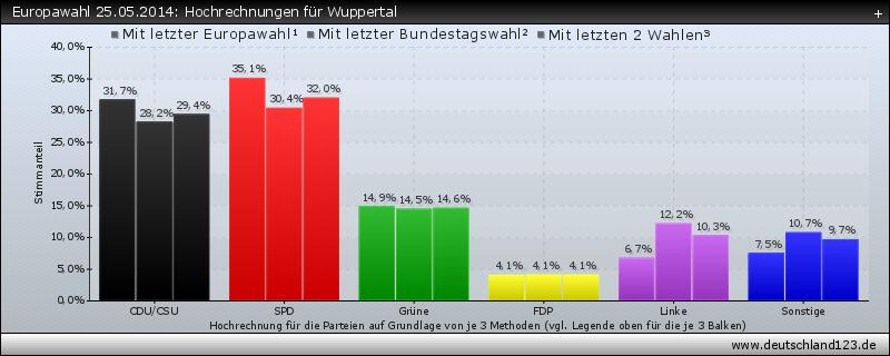 Europawahl 25.05.2014: Hochrechnungen für Wuppertal