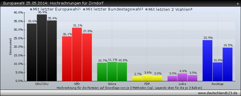 Europawahl 25.05.2014: Hochrechnungen für Zirndorf