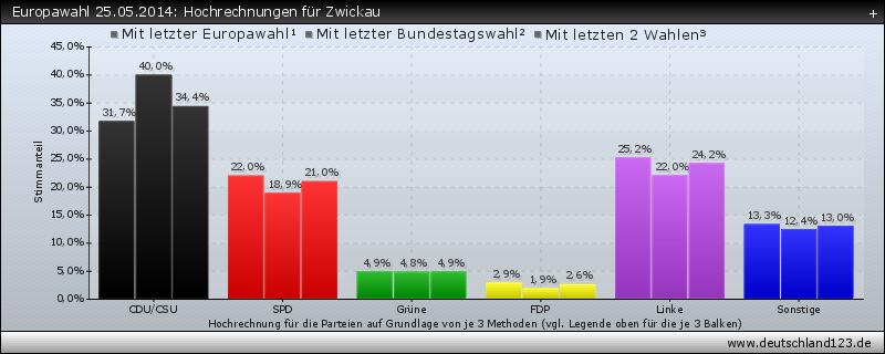 Europawahl 25.05.2014: Hochrechnungen für Zwickau